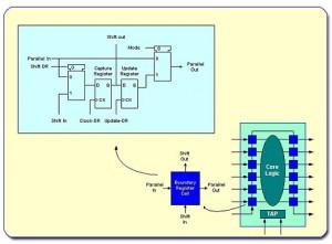 jtag wiring diagram wiring diagramwhat is jtag? digilent inc blog jtag wiring diagram